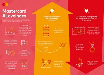 Mastercard_Infografic_Love Index_Romania_2020