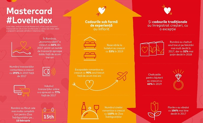 Mastercard_Infografic_Love Index_Romania_2020