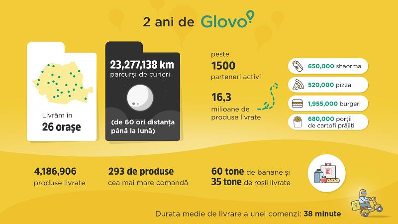 Infografic Glovo 2 ani in Romania