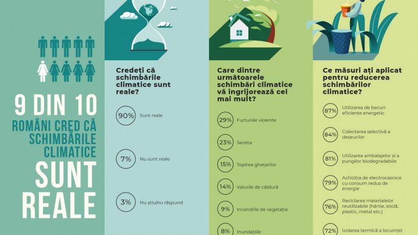 infografic unsar-ires schimbari climatice 2020